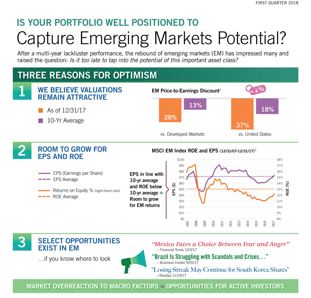 Infographic - Opportunities In Emerging Markets